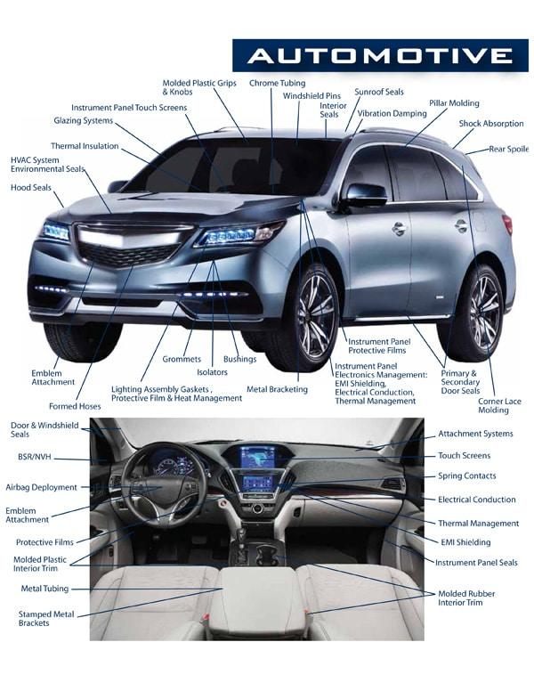 automotive products, Automotive Products
