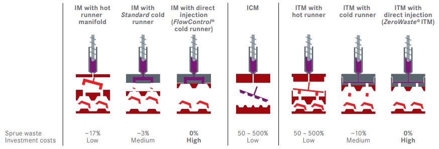Hot runner vs Cold Runner - Sprue Waste